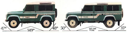 Land Rover angles